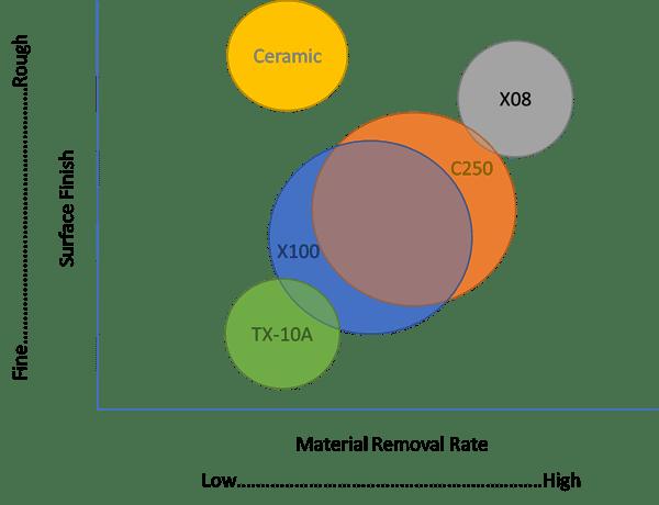 Hyprez Lap Plates chart
