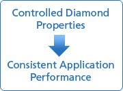 Controlled Diamond Properties