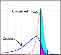 Mechanical Properties - Crushed vs Uncrushed