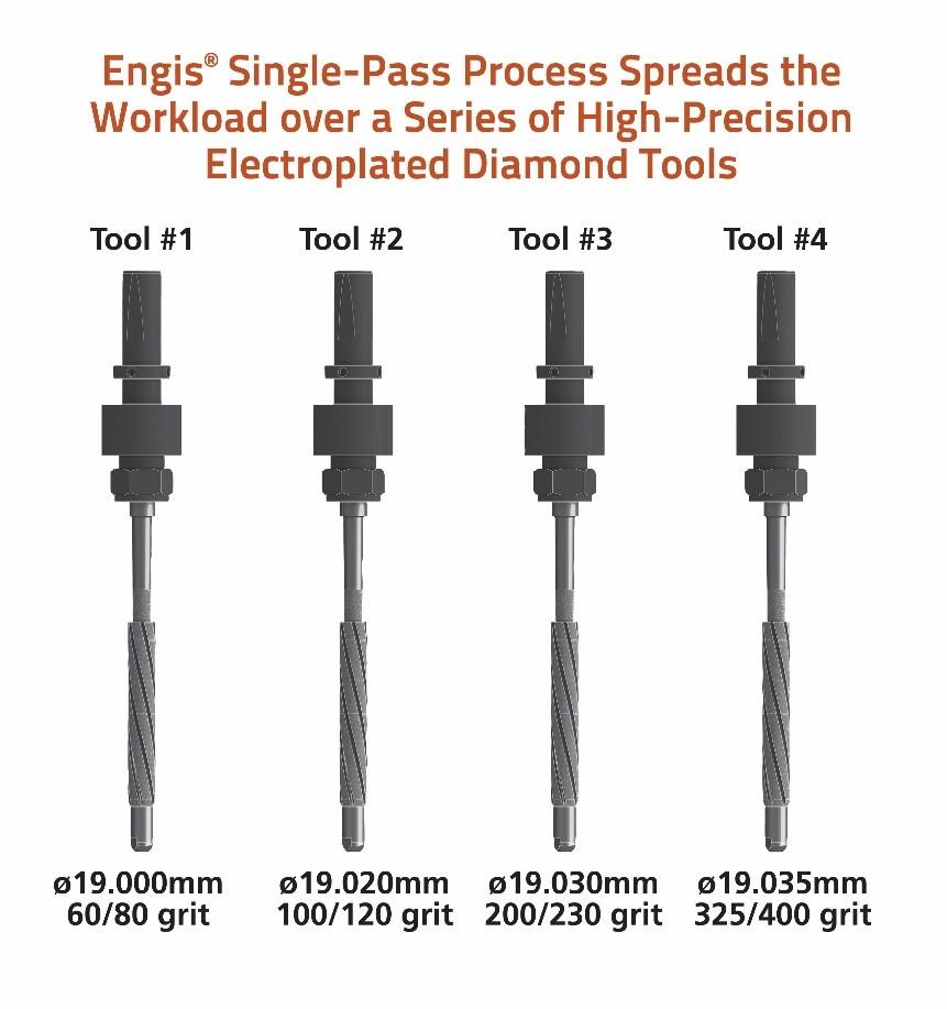 engis-single-pass-process